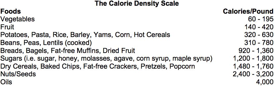CalorieDensity